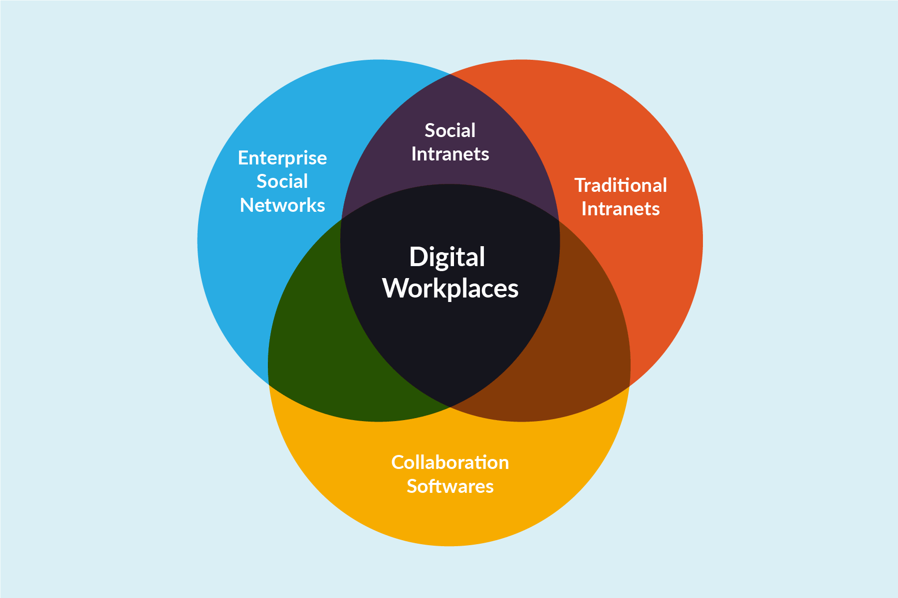 digital-workplace-rather-intranet (1).png